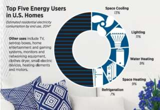Top Five Energy Users in Your Home: A Starting Point for Savings